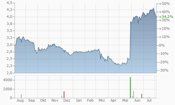 Arlington Asset Investment A Chart