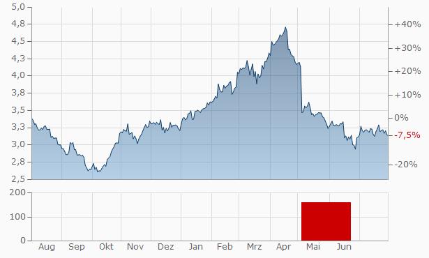Ercros SA Chart