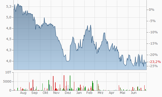 KPS Chart