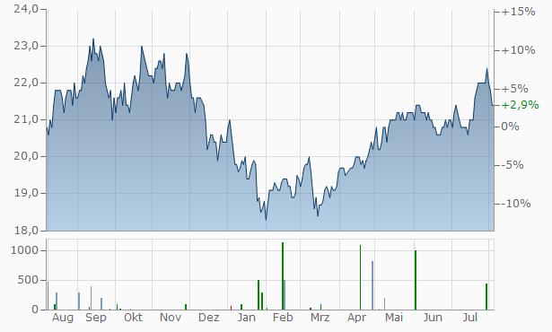 ICICI Bank Chart