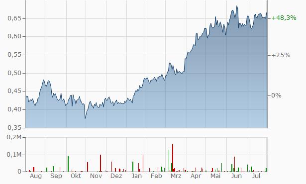 Aktienkurs Petrochina