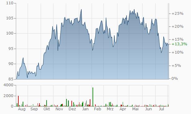 Merck Chart