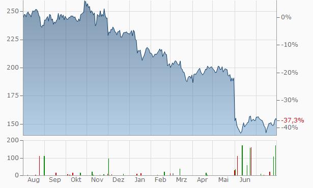 Dollar General Chart