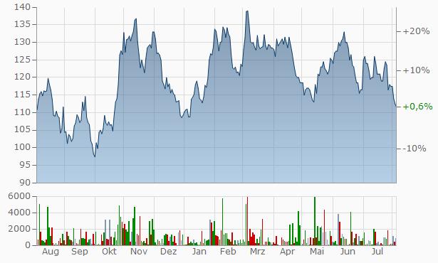 Samsung SDI Chart
