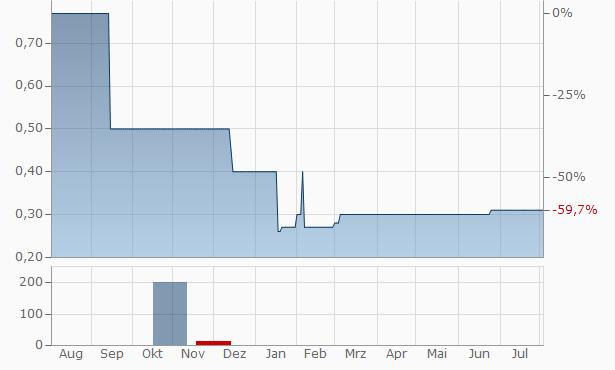 Investunity vz. Chart