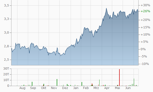 KPN Chart