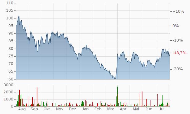 Energiekontor Aktienkurs