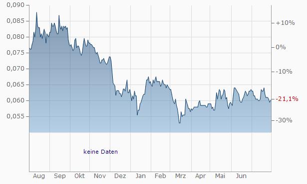 PT Bank Tabungan Negara (Persero) Chart
