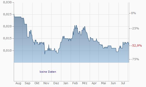 WEBIS Chart