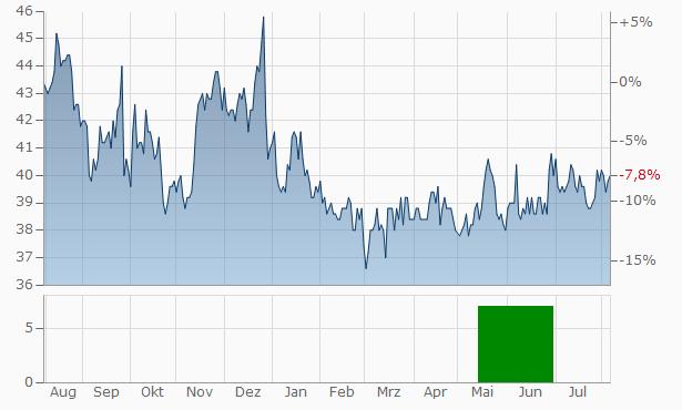 SUGI PHARMACY Chart