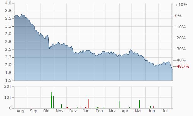 Telia (ex TeliaSonera) Chart