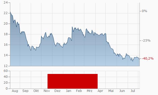 RTX A-S Chart