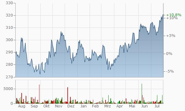 Aktienkurs Berkshire Hathaway
