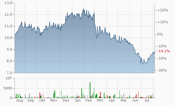 E.ON sp. ADRs Chart