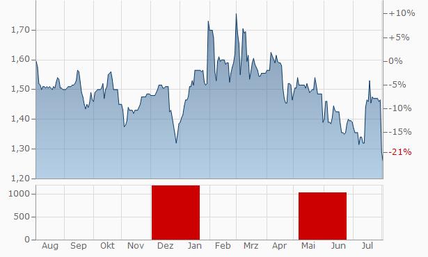 ActeosAct. Chart