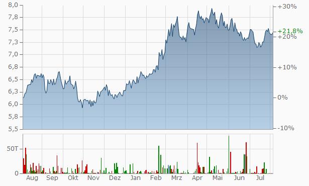 China Mobile (Hong Kong) Chart