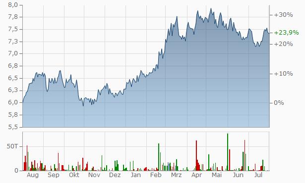 China Mobile Aktienkurs