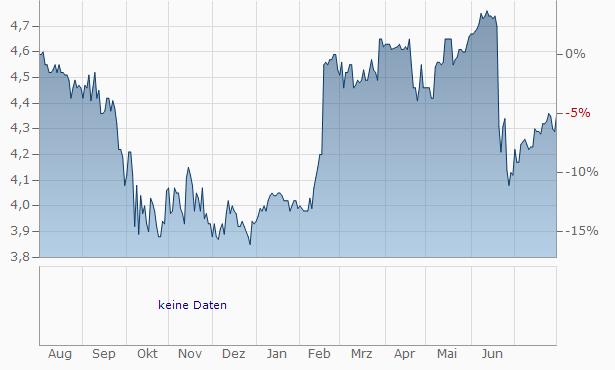 Novabase SGPSReg Chart