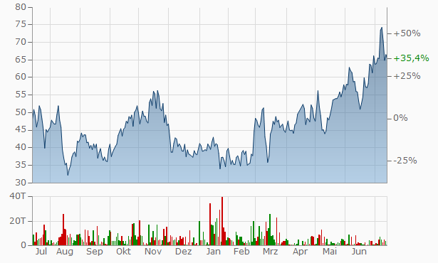JinkoSolar Chart