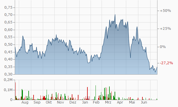Piedmont Lithium Chart