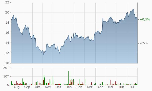 Philips Chart
