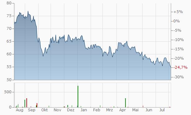 Xcel Energy Chart