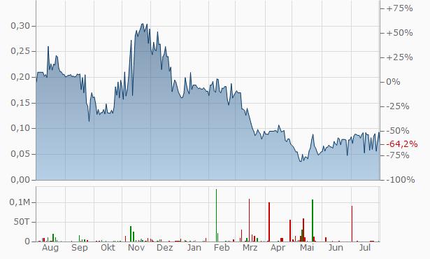Medaro Mining Chart