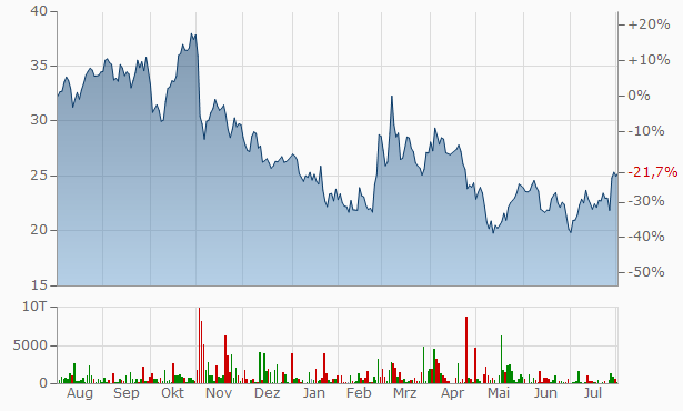 Vestas Wind Systems A-S Chart