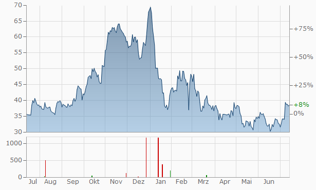 Calix Chart