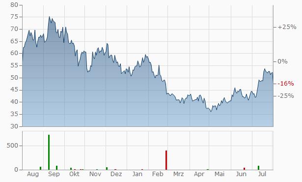 Ameresco A Chart