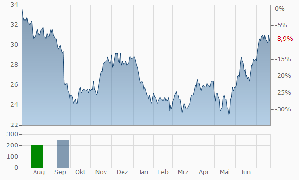 Americold Realty Trust Chart