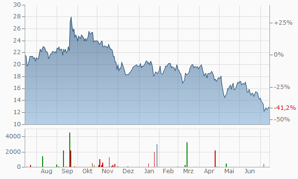GVC Chart