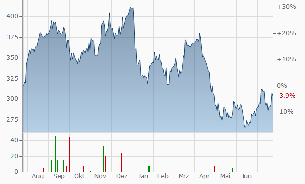 West Pharmaceutical Services Chart