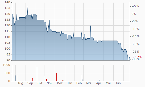 GSW Immobilien Chart