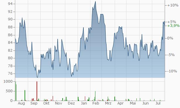 Lyondellbasell Industries Chart