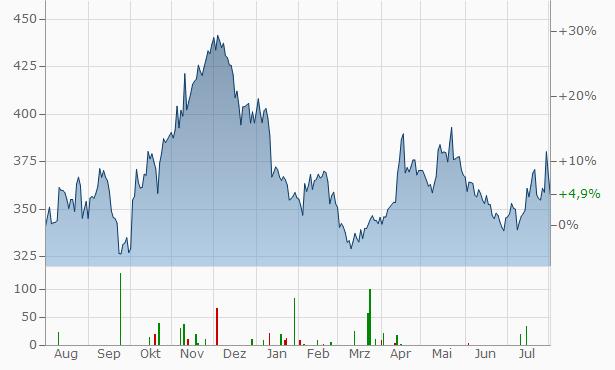Genmab A-S Chart