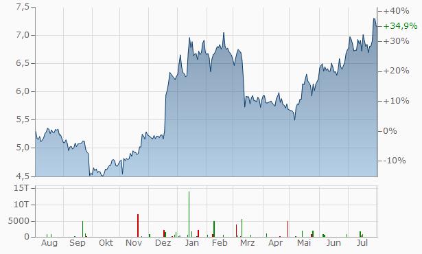 Mitsubishi UFJ Financial Group Chart