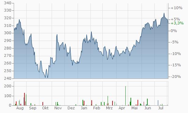 Moodys Chart
