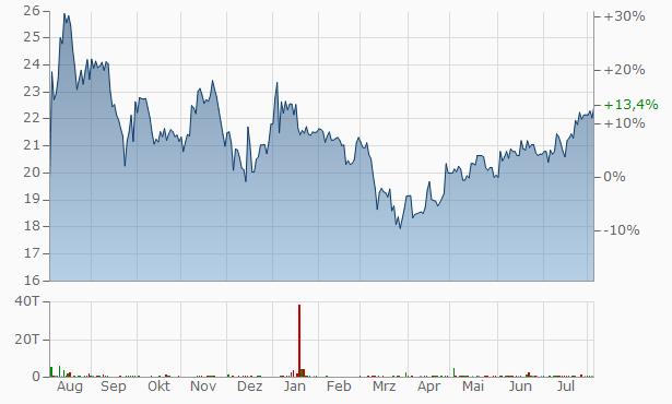 Deutsche Euroshop Chart
