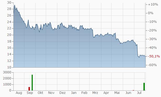Digital Bros SpaAz. Chart