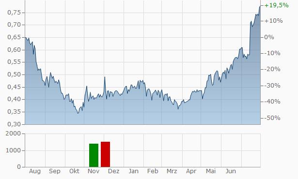 TAURON Polska Energia S.A Chart