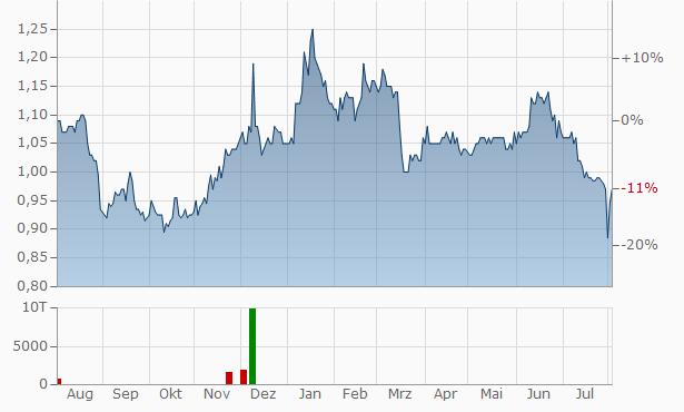 Capital Drilling Chart