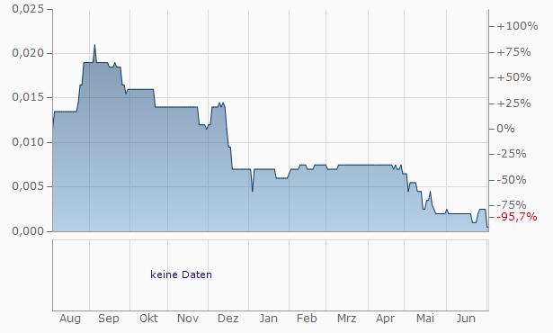 Argos Resources Chart