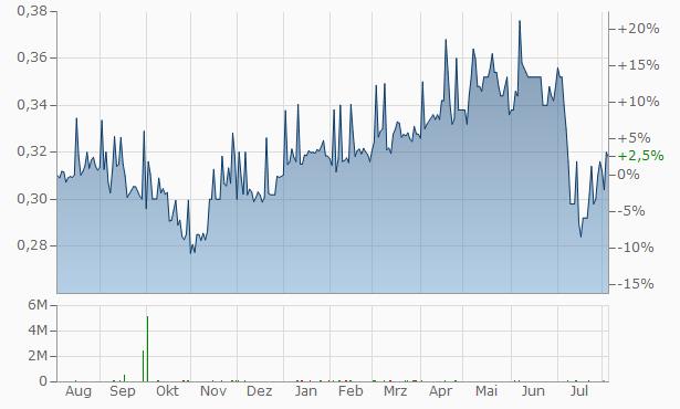aktienkurs bank of china