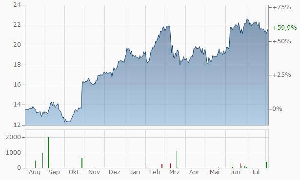Danske Bank Chart