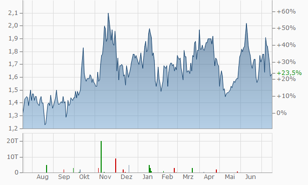 Foran Mining Chart