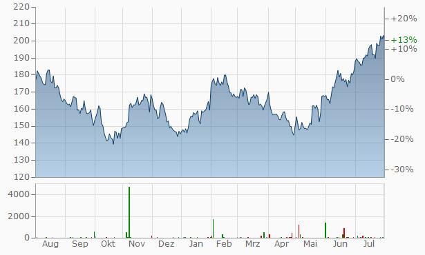 NXP Semiconductors Chart