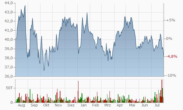 RWE Chart