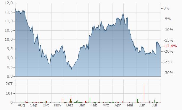Telenor ASA Chart
