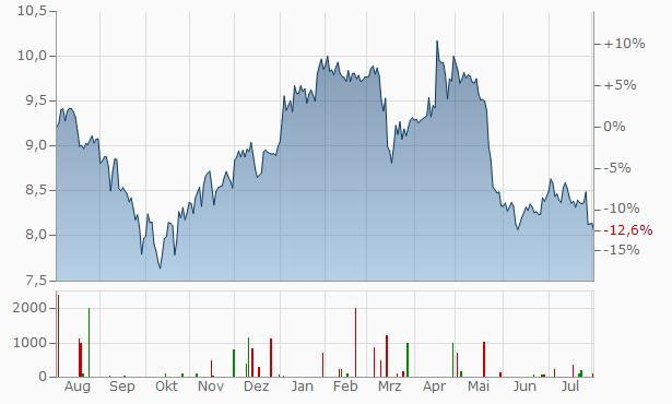 Vivendi Chart